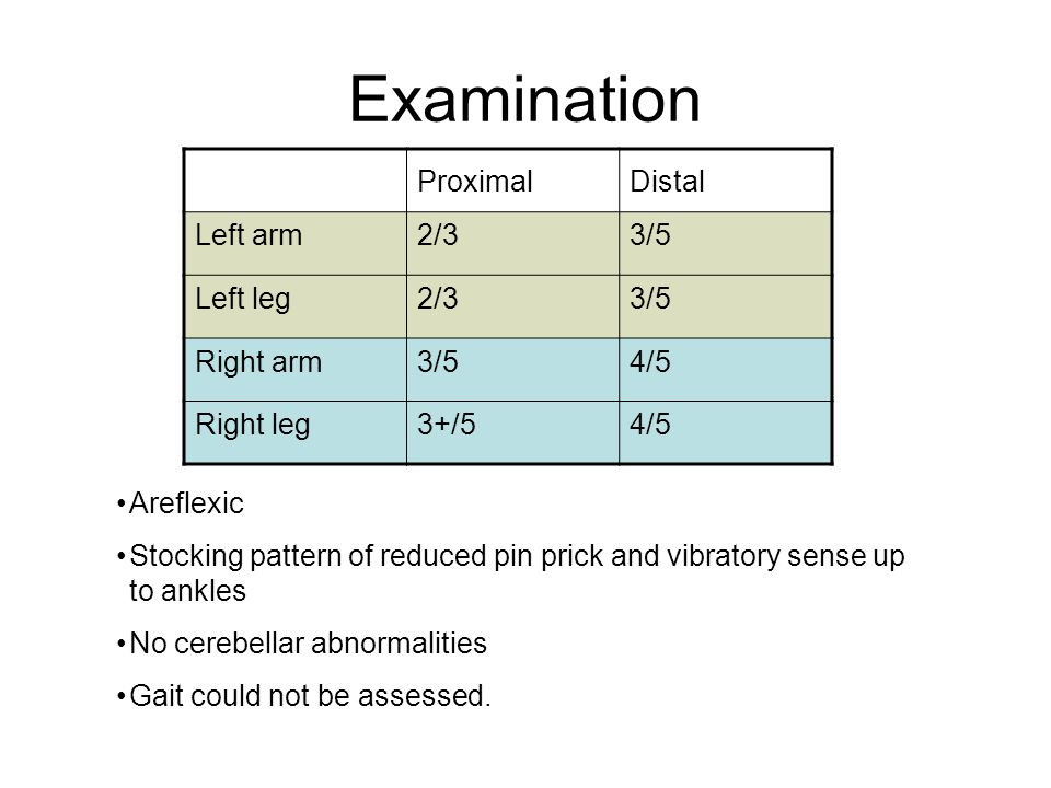 Examination ProximalDistal Left arm2/33/5 Left leg2/33/5 Right arm3/54/5 Right leg3+/54/5 Areflexic Stocking pattern of reduced pin prick and vibratory sense up to ankles No cerebellar abnormalities Gait could not be assessed.