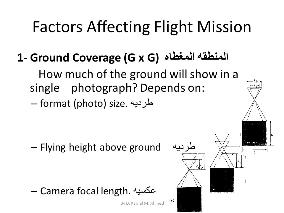 Factors Affecting Flight Mission 1- Ground Coverage (G x G) المنطقه المغطاه How much of the ground will show in a single photograph? Depends on: – for