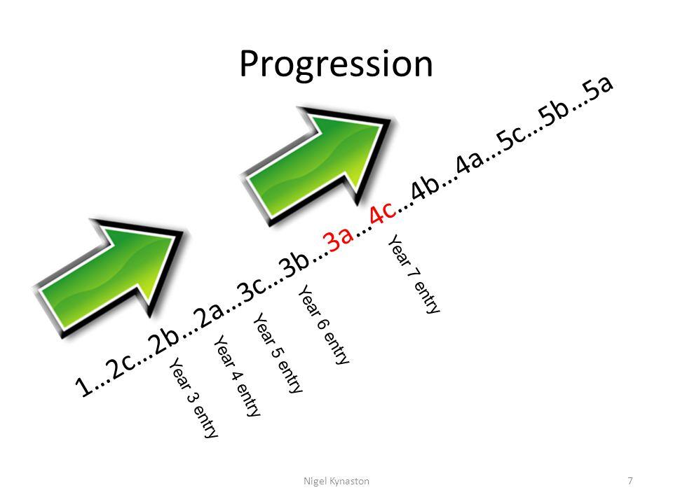 Progression 1…2c…2b…2a…3c…3b…3a…4c…4b…4a…5c…5b…5a Year 3 entry Year 4 entry Year 5 entry Year 6 entry Year 7 entry 7Nigel Kynaston