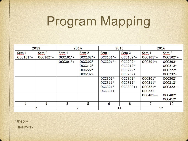 Program Mapping * theory + fieldwork