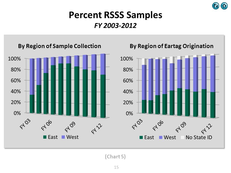 Percent RSSS Samples FY 2003-2012 (Chart 5) 15 By Region of Sample CollectionBy Region of Eartag Origination
