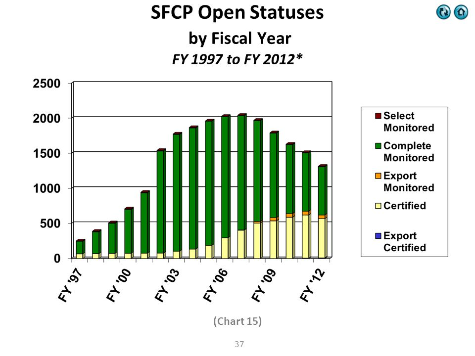 (Chart 15) SFCP Open Statuses by Fiscal Year FY 1997 to FY 2012* 37