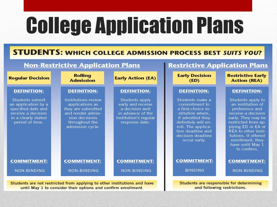 College Application Plans