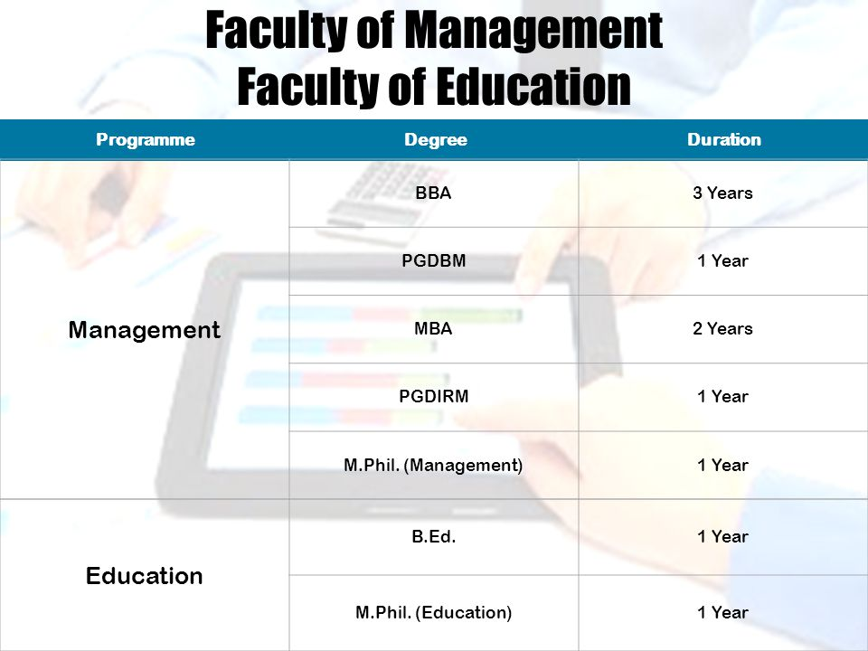 ProgrammeDegreeDuration Management BBA3 Years PGDBM1 Year MBA2 Years PGDIRM1 Year M.Phil.