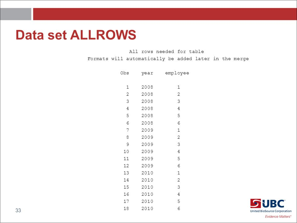 Data set ALLROWS All rows needed for table Formats will automatically be added later in the merge Obs year employee 1 2008 1 2 2008 2 3 2008 3 4 2008 4 5 2008 5 6 2008 6 7 2009 1 8 2009 2 9 2009 3 10 2009 4 11 2009 5 12 2009 6 13 2010 1 14 2010 2 15 2010 3 16 2010 4 17 2010 5 18 2010 6 33
