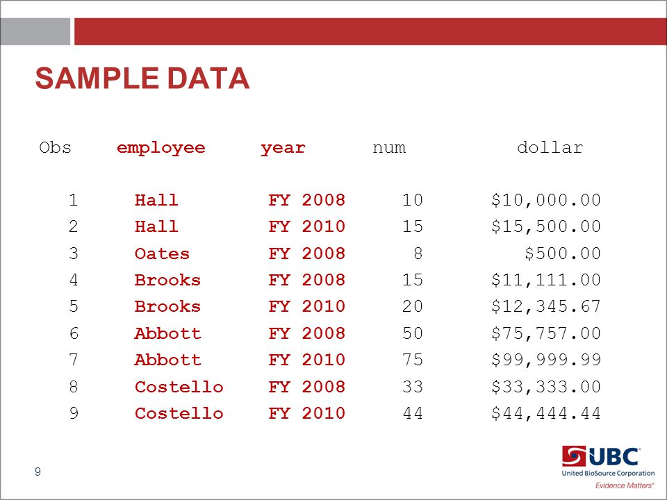 SAMPLE DATA Obs employee year num dollar 1 Hall FY 2008 10 $10,000.00 2 Hall FY 2010 15 $15,500.00 3 Oates FY 2008 8 $500.00 4 Brooks FY 2008 15 $11,111.00 5 Brooks FY 2010 20 $12,345.67 6 Abbott FY 2008 50 $75,757.00 7 Abbott FY 2010 75 $99,999.99 8 Costello FY 2008 33 $33,333.00 9 Costello FY 2010 44 $44,444.44 9