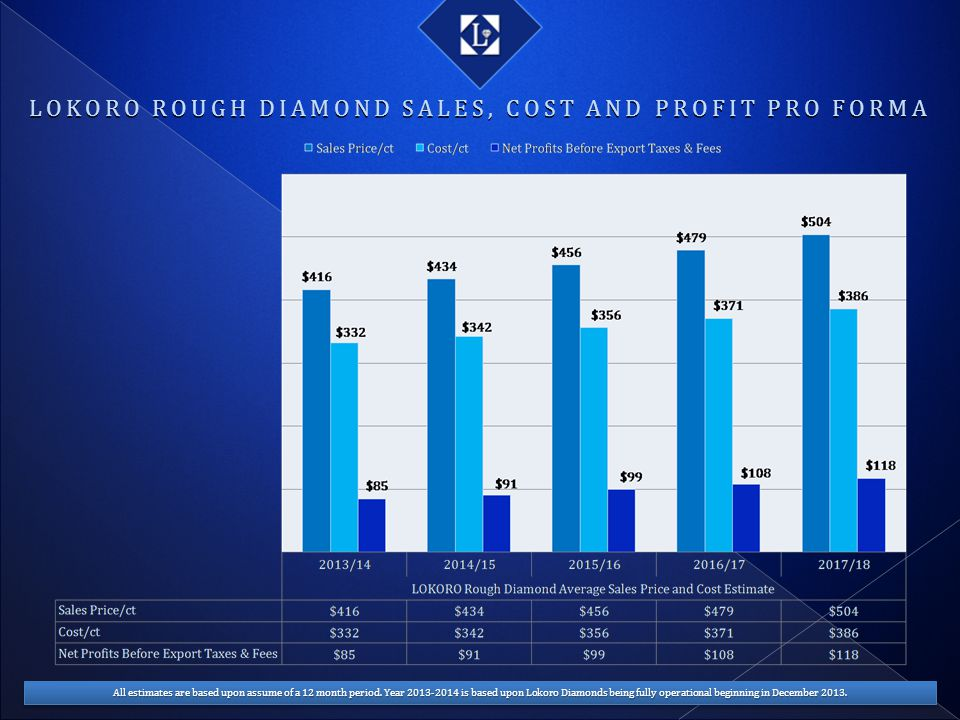 LOKORO ROUGH DIAMOND SALES, COST AND PROFIT PRO FORMA All estimates are based upon assume of a 12 month period. Year 2013-2014 is based upon Lokoro Di