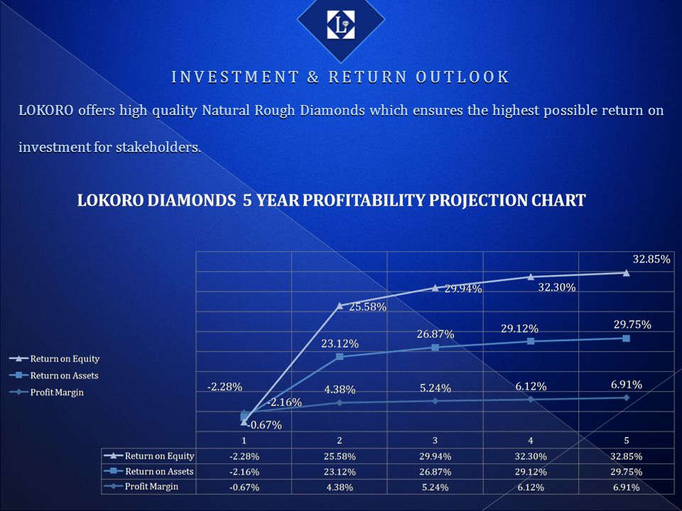 INVESTMENT & RETURN OUTLOOK LOKORO offers high quality Natural Rough Diamonds which ensures the highest possible return on investment for stakeholders