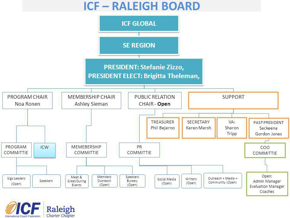 ICF GLOBAL SE REGION PRESIDENT: Stefanie Zizzo, PRESIDENT ELECT: Brigitta Theleman, ICF – RALEIGH BOARD PROGRAM CHAIR Noa Ronen MEMBERSHIP CHAIR Ashle