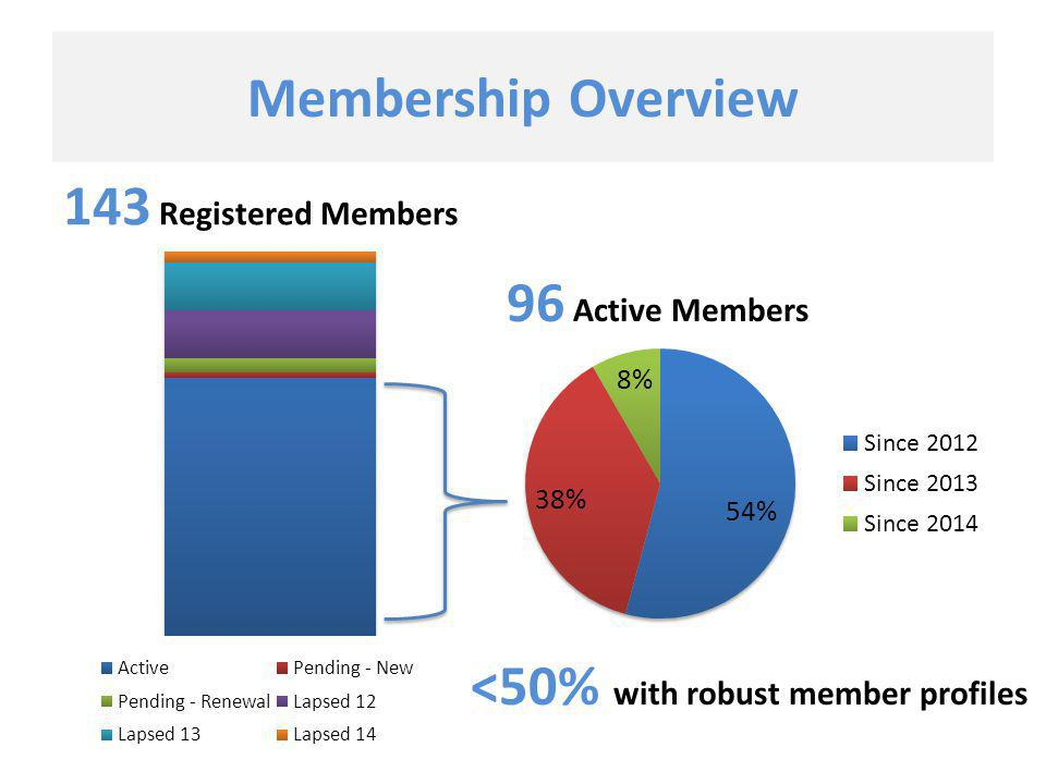 Membership Profile