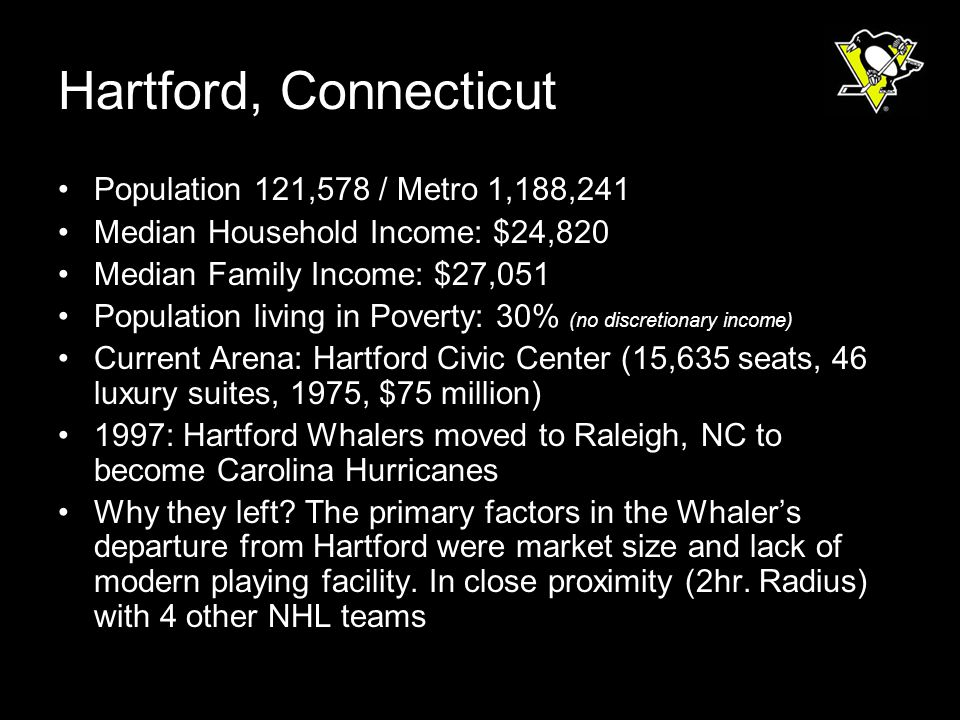 Population 121,578 / Metro 1,188,241 Median Household Income: $24,820 Median Family Income: $27,051 Population living in Poverty: 30% (no discretionary income) Current Arena: Hartford Civic Center (15,635 seats, 46 luxury suites, 1975, $75 million) 1997: Hartford Whalers moved to Raleigh, NC to become Carolina Hurricanes Why they left.