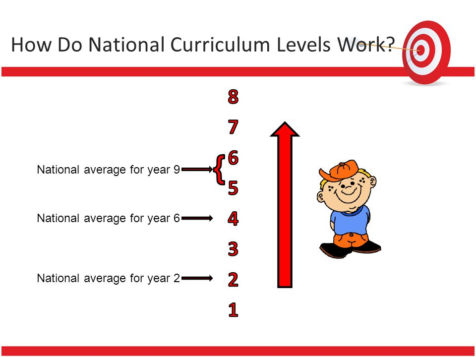 How Do National Curriculum Levels Work? National average for year 2 National average for year 9 National average for year 6