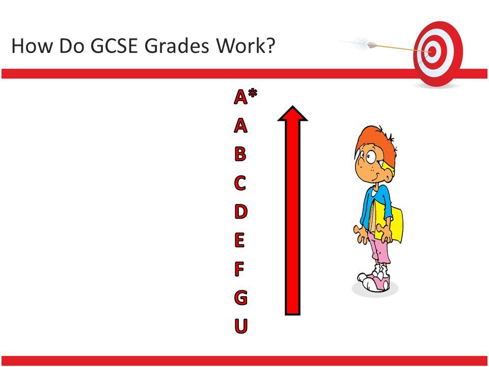 How Do GCSE Grades Work