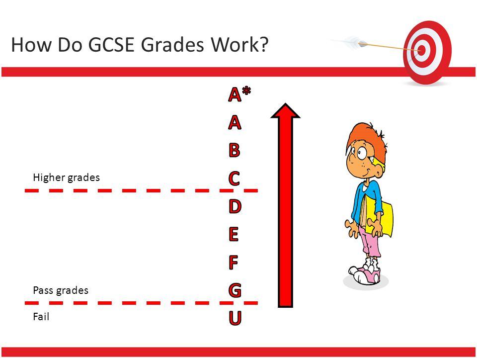 How Do GCSE Grades Work Higher grades Pass grades Fail
