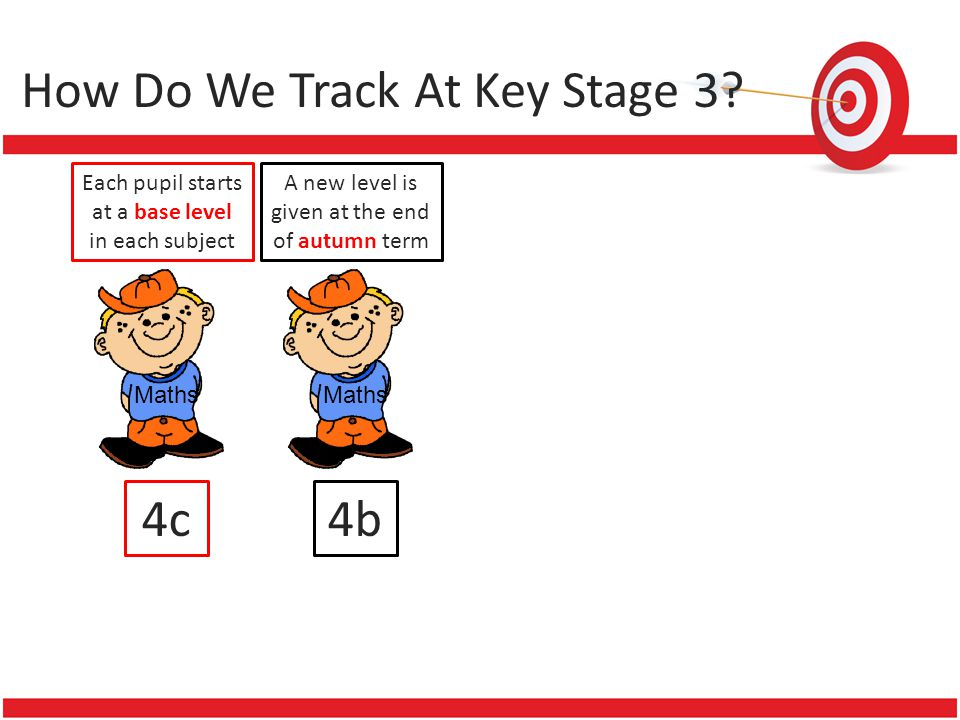 How Do We Track At Key Stage 3? Each pupil starts at a base level in each subject Maths 4c A new level is given at the end of autumn term Maths 4b