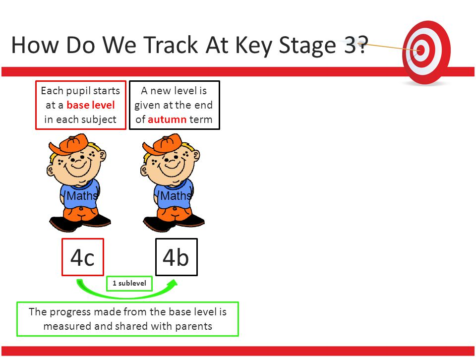 How Do We Track At Key Stage 3? Each pupil starts at a base level in each subject Maths 4c A new level is given at the end of autumn term Maths 4b The
