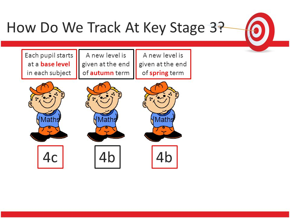 How Do We Track At Key Stage 3? Each pupil starts at a base level in each subject Maths 4c A new level is given at the end of autumn term Maths 4b A n