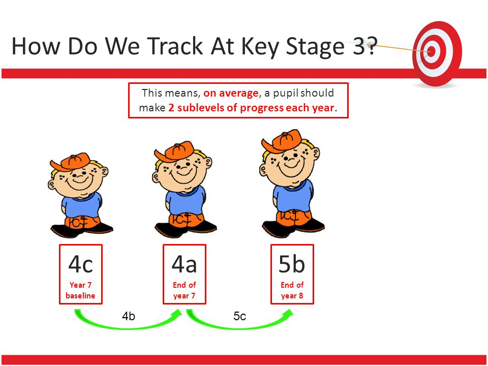 How Do We Track At Key Stage 3? This means, on average, a pupil should make 2 sublevels of progress each year. ICT 4c Year 7 baseline ICT 4a End of ye
