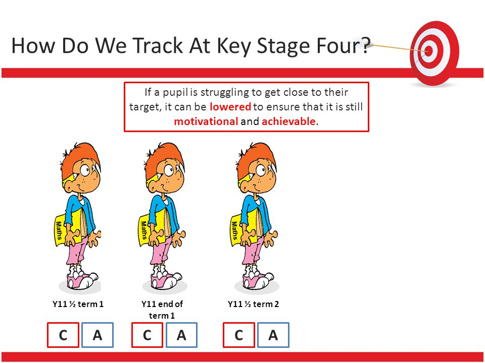 How Do We Track At Key Stage Four? If a pupil is struggling to get close to their target, it can be lowered to ensure that it is still motivational an