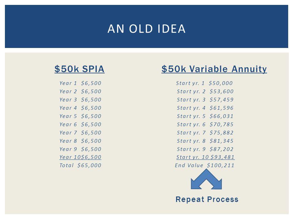 $50k SPIA Year 1 $6,500 Year 2 $6,500 Year 3 $6,500 Year 4 $6,500 Year 5 $6,500 Year 6 $6,500 Year 7 $6,500 Year 8 $6,500 Year 9 $6,500 Year 10$6,500 Total $65,000 $50k Variable Annuity Start yr.