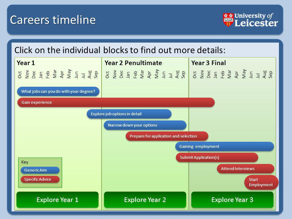 Careers timeline Click on the individual blocks to find out more details: Jan Oct Nov Dec Jan Feb Mar Apr May Jun Jul Aug Sep Oct Nov Dec Jan Feb Mar Apr May Jun Jul Aug Sep Oct Nov Dec Jan Feb Mar Apr May Jun Jul Aug Sep What jobs can you do with your degree.