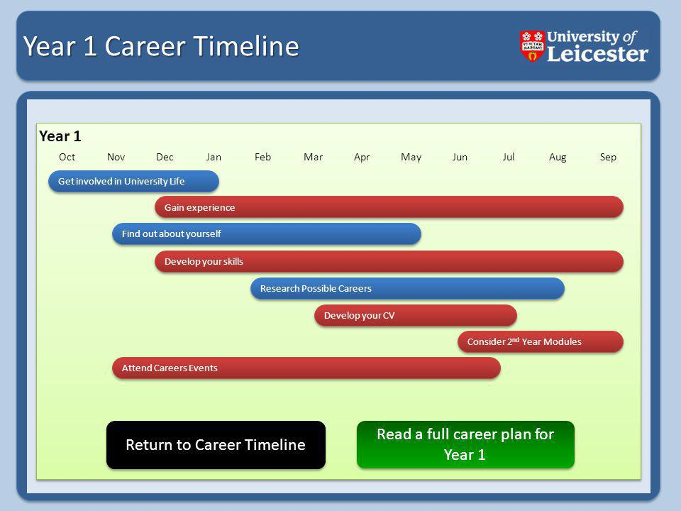 Year 1 Career Timeline Year 1 OctNovDecJanFebMarAprMayJunJulAugSep Get involved in University Life Gain experience Find out about yourself Research Possible Careers Develop your CV Consider 2 nd Year Modules Consider 2 nd Year Modules Develop your skills Attend Careers Events Return to Career Timeline Read a full career plan for Year 1 Read a full career plan for Year 1