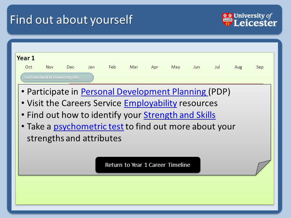 Find out about yourself Year 1 OctNovDecJanFebMarAprMayJunJulAugSep Get involved in University Life Gain experience Find out about yourself Research Possible Careers Develop your CV Consider 2 nd Year Modules Develop your skills Attend Careers Events Participate in Personal Development Planning (PDP)Personal Development Planning Visit the Careers Service Employability resourcesEmployability Find out how to identify your Strength and SkillsStrength and Skills Take a psychometric test to find out more about your strengths and attributespsychometric test Participate in Personal Development Planning (PDP)Personal Development Planning Visit the Careers Service Employability resourcesEmployability Find out how to identify your Strength and SkillsStrength and Skills Take a psychometric test to find out more about your strengths and attributespsychometric test Return to Year 1 Career Timeline
