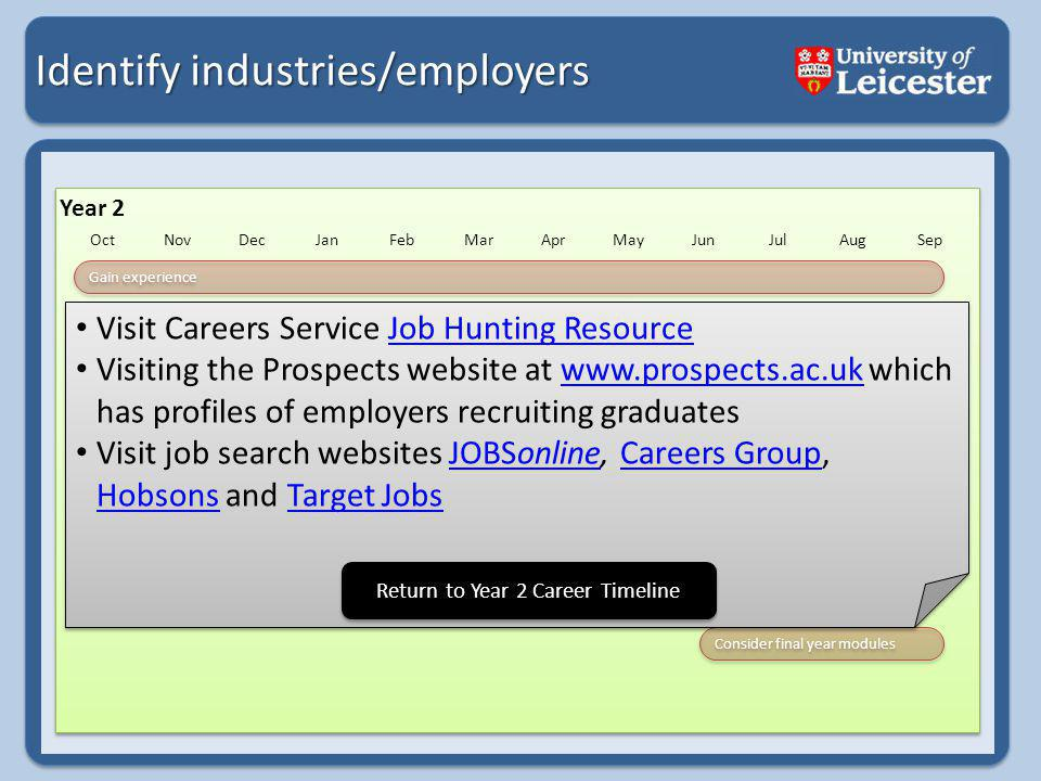 Identify industries/employers Year 2 OctNovDecJanFebMarAprMayJunJulAugSep Gain experience Find out about yourself Take part in skills programmes Research your career ideas Identify industries/employers Develop your skills Other options after your course Develop your CV Attend Careers Events Consider final year modules Visit Careers Service Job Hunting ResourceJob Hunting Resource Visiting the Prospects website at www.prospects.ac.uk which has profiles of employers recruiting graduateswww.prospects.ac.uk Visit job search websites JOBSonline, Careers Group, Hobsons and Target JobsJOBSonlineCareers Group HobsonsTarget Jobs Visit Careers Service Job Hunting ResourceJob Hunting Resource Visiting the Prospects website at www.prospects.ac.uk which has profiles of employers recruiting graduateswww.prospects.ac.uk Visit job search websites JOBSonline, Careers Group, Hobsons and Target JobsJOBSonlineCareers Group HobsonsTarget Jobs Return to Year 2 Career Timeline