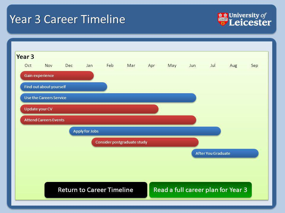 Year 3 Career Timeline Year 3 OctNovDecJanFebMarAprMayJunJulAugSep Return to Career Timeline Read a full career plan for Year 3 Gain experience Find out about yourself Use the Careers Service Attend Careers Events Apply for Jobs Update your CV Consider postgraduate study After You Graduate