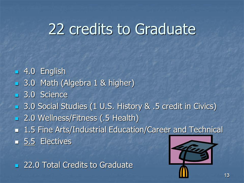 13 22 credits to Graduate 4.0 English 4.0 English 3.0 Math (Algebra 1 & higher) 3.0 Math (Algebra 1 & higher) 3.0 Science 3.0 Science 3.0 Social Studies (1 U.S.