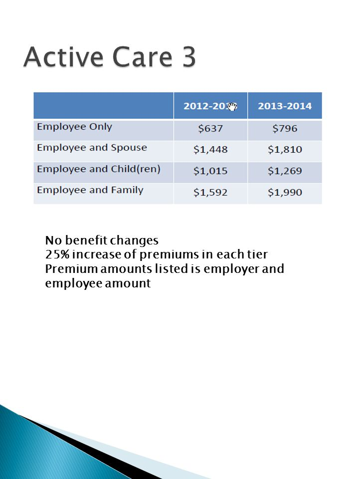 No benefit changes 25% increase of premiums in each tier Premium amounts listed is employer and employee amount