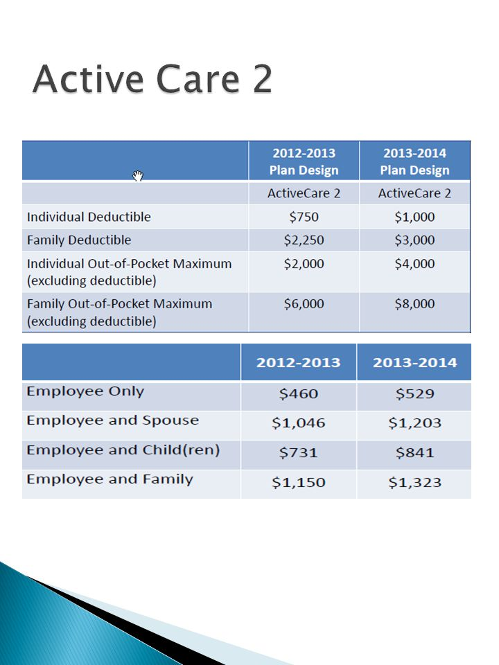 ACTIVECARE 2-Changes for 2013-2014 Deductible per plan year for individual increase to $250 Deductible per plan year for Family increase to $750 Out-of-Pocket maximum per plan year for individual increase to $2,000 Out-of-Pocket maximum per plan year for family increase to $2,000 15% increase of premium in all tiers Premium amounts listed is employer and employee amount $5 increase in copays for 31 day supply of drug purchased at retail, (from 30 day supply)