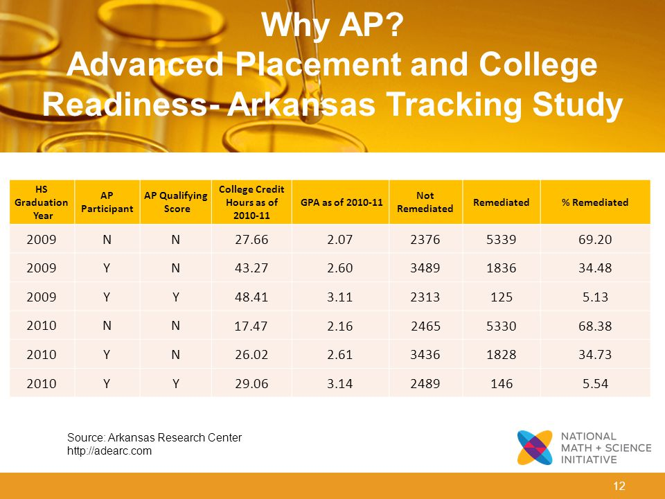 12 Why AP? Advanced Placement and College Readiness- Arkansas Tracking Study HS Graduation Year AP Participant AP Qualifying Score College Credit Hour