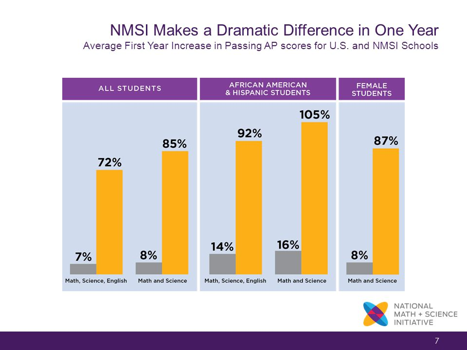 7 NMSI Makes a Dramatic Difference in One Year Average First Year Increase in Passing AP scores for U.S.