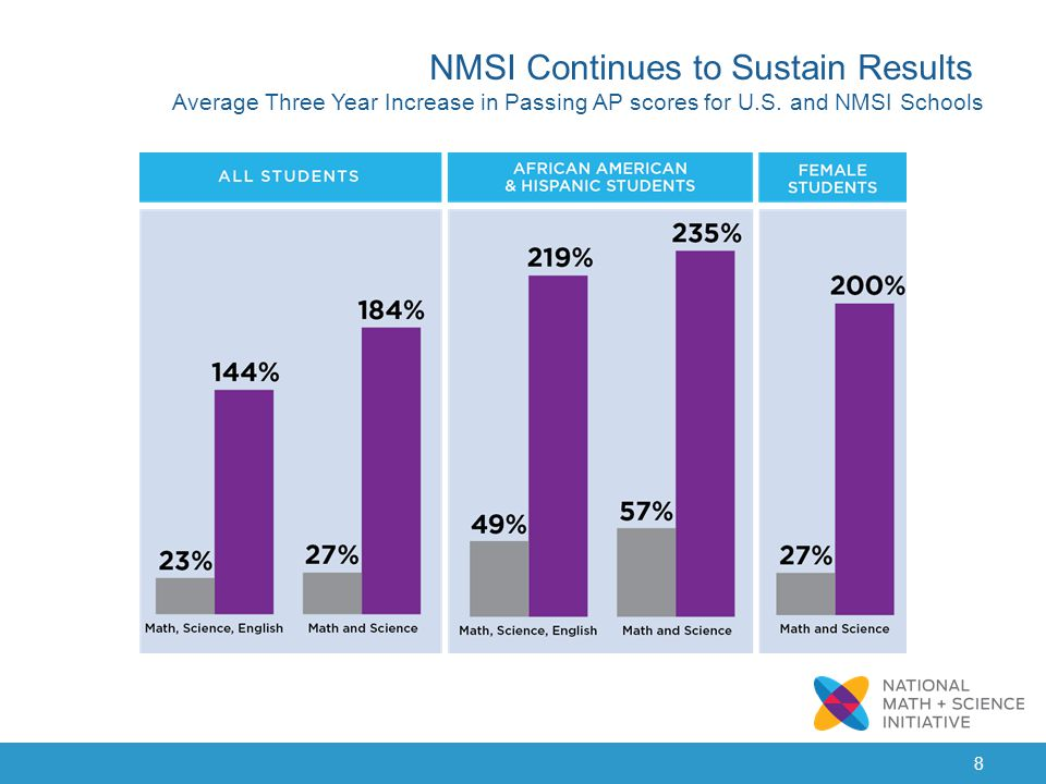 NMSI Continues to Sustain Results Average Three Year Increase in Passing AP scores for U.S.