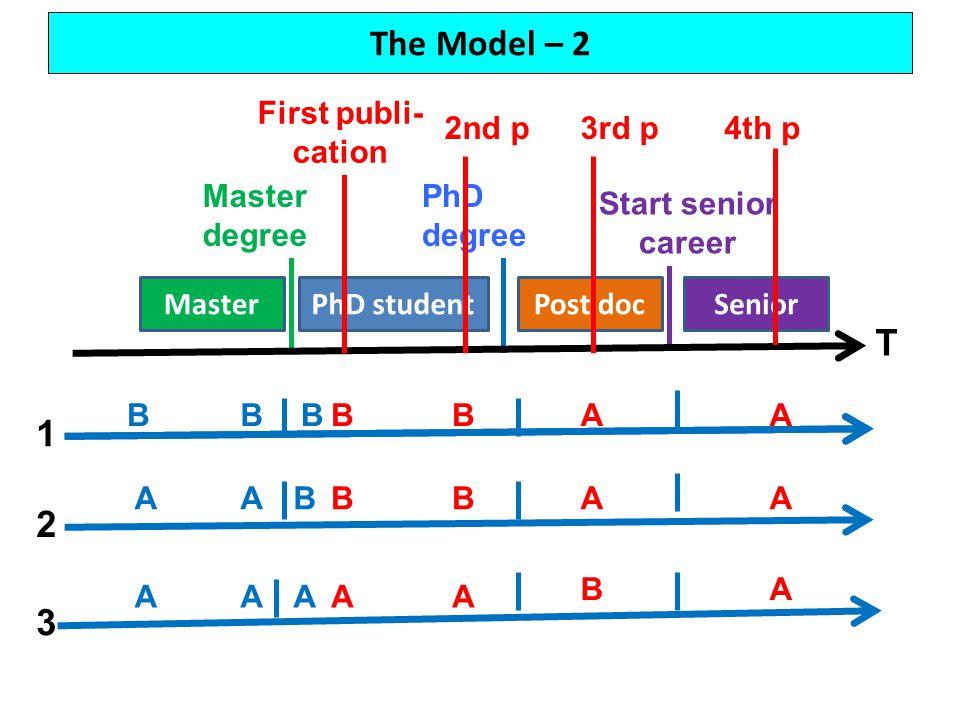 The Model – 2 MasterPhD studentPost docSenior Master degree PhD degree Start senior career T First publi- cation 2nd p3rd p4th p BBBBBAA AABBBAA AAAAA BA 2 1 3