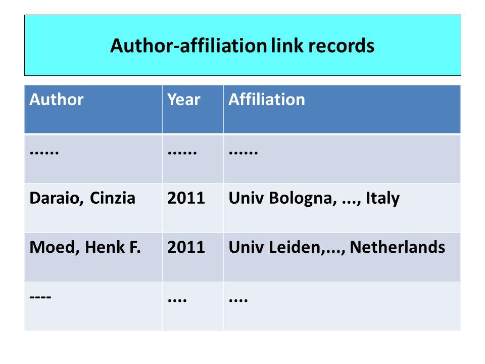 Author-affiliation link records AuthorYearAffiliation......