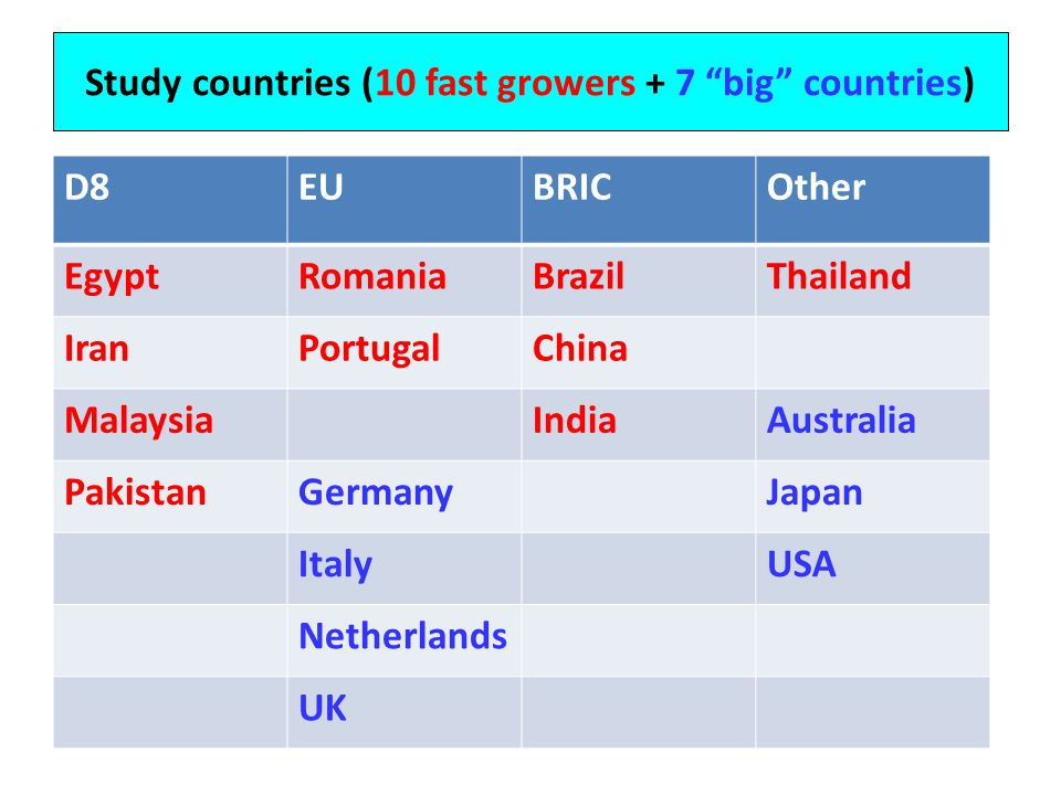 Study countries (10 fast growers + 7 big countries) D8EUBRICOther EgyptRomaniaBrazilThailand IranPortugalChina MalaysiaIndiaAustralia PakistanGermanyJapan ItalyUSA Netherlands UK