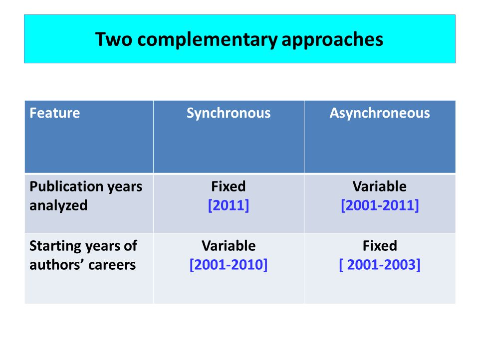Two complementary approaches FeatureSynchronousAsynchroneous Publication years analyzed Fixed [2011] Variable [2001-2011] Starting years of authors careers Variable [2001-2010] Fixed [ 2001-2003]