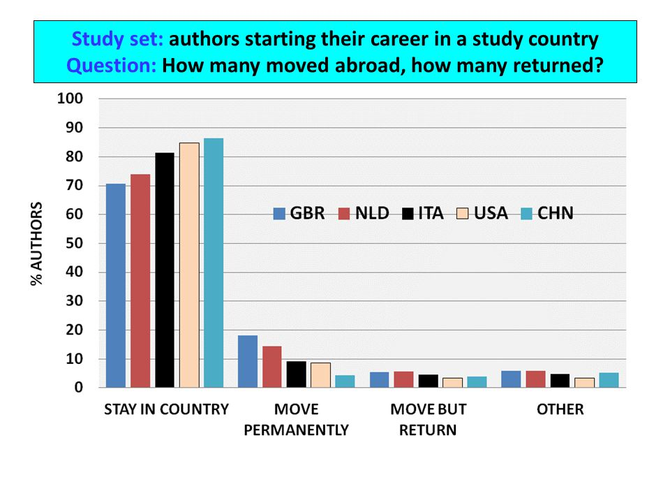 Study set: authors starting their career in a study country Question: How many moved abroad, how many returned
