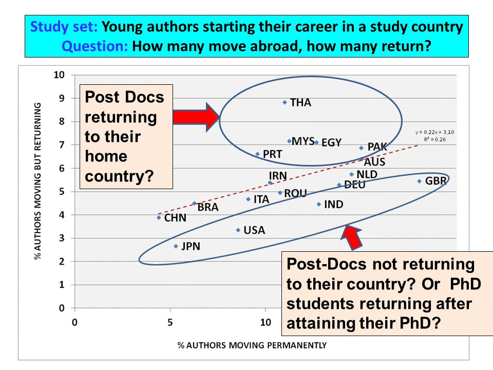 Study set: Young authors starting their career in a study country Question: How many move abroad, how many return.