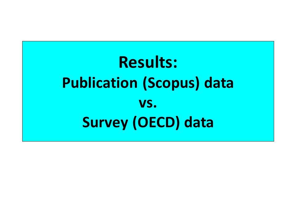 Results: Publication (Scopus) data vs. Survey (OECD) data