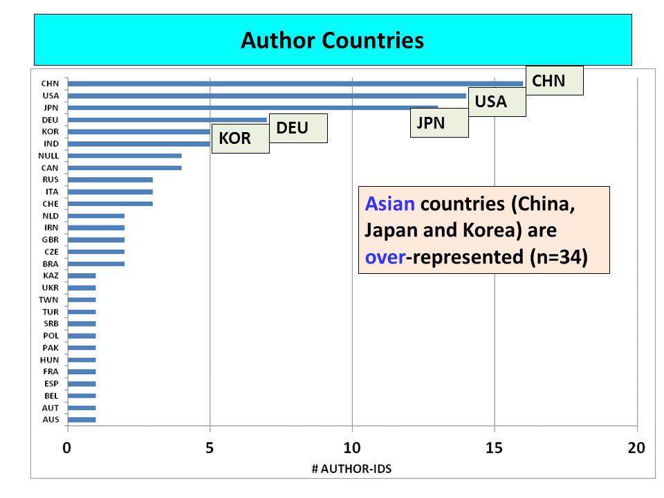 Author Countries Asian countries (China, Japan and Korea) are over-represented (n=34) CHN USA JPN DEU KOR