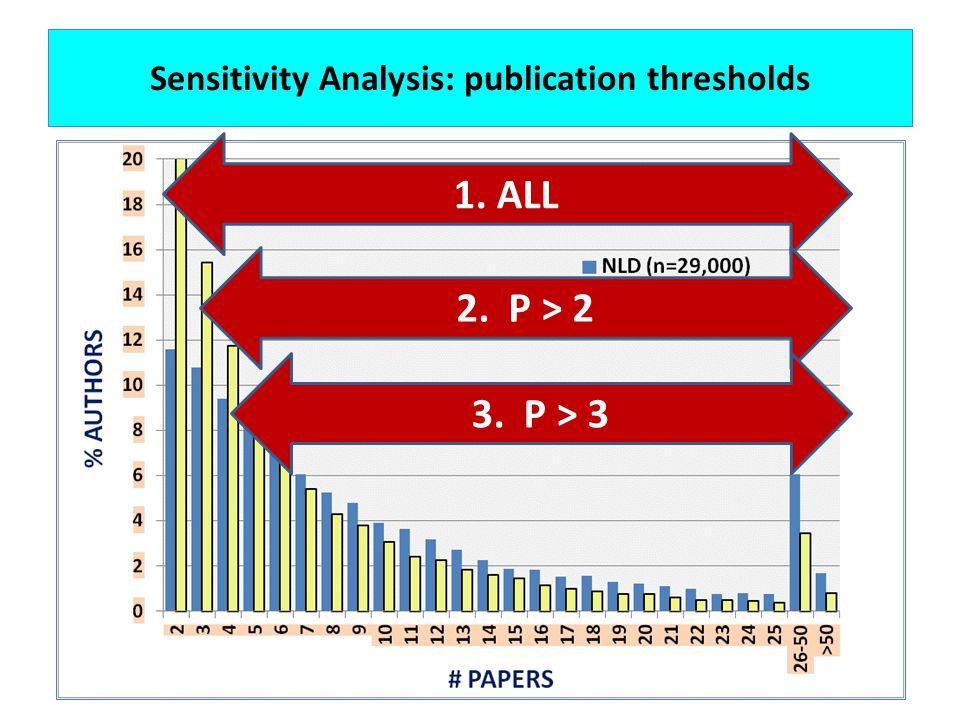 Sensitivity Analysis: publication thresholds 1. ALL 2. P > 2 3. P > 3