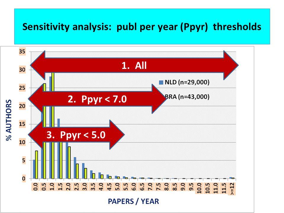 Sensitivity analysis: publ per year (Ppyr) thresholds 1. All 2. Ppyr < 7.0 3. Ppyr < 5.0
