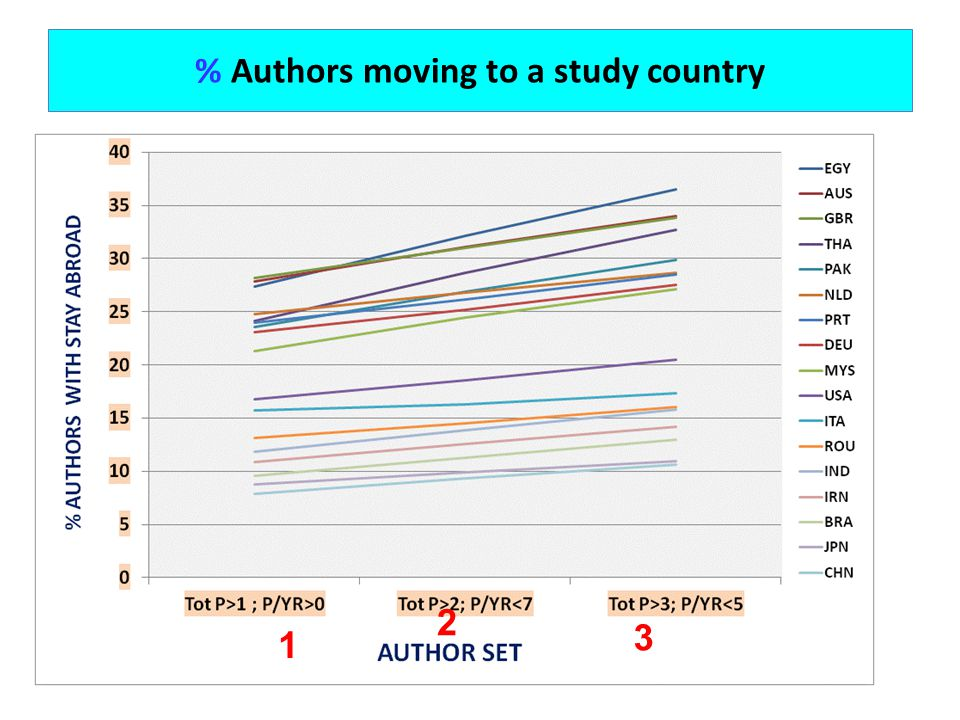 % Authors moving to a study country 1 2 3
