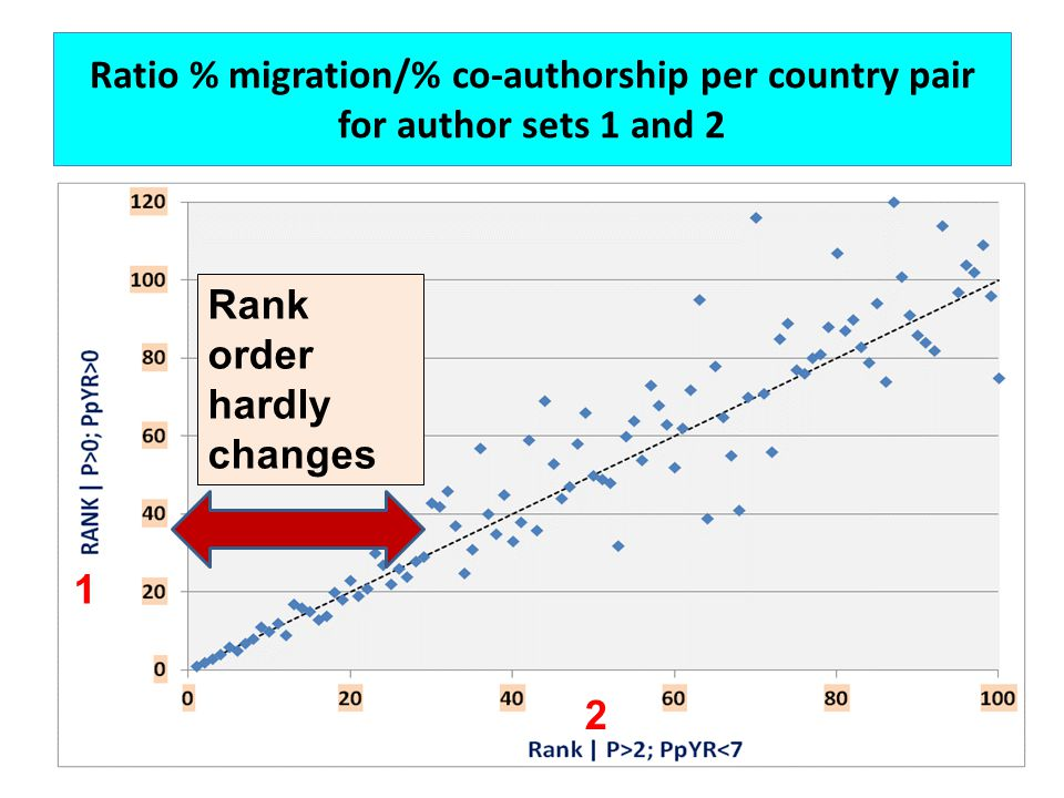 Ratio % migration/% co-authorship per country pair for author sets 1 and 2 Rank order hardly changes 1 2