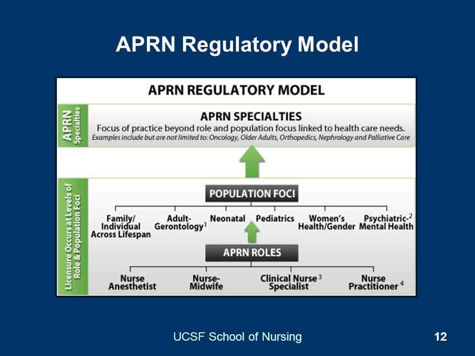 APRN Regulatory Model UCSF School of Nursing12