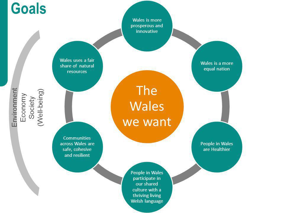 Goals The Wales we want Wales is more prosperous and innovative Wales is a more equal nation People in Wales are Healthier People in Wales participate in our shared culture with a thriving living Welsh language Communities across Wales are safe, cohesive and resilient Wales uses a fair share of natural resources Environment Economy Society (Well-being)