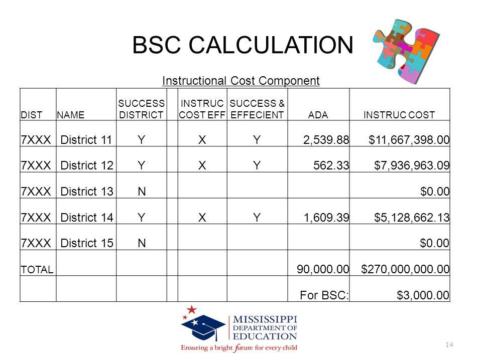 BSC CALCULATION 14 DISTNAME SUCCESS DISTRICT INSTRUC COST EFF SUCCESS & EFFECIENTADAINSTRUC COST 7XXX District 11YXY2,539.88$11,667,398.00 7XXX District 12YXY562.33$7,936,963.09 7XXX District 13N $0.00 7XXX District 14YXY1,609.39$5,128,662.13 7XXX District 15N $0.00 TOTAL 90,000.00$270,000,000.00 For BSC:$3,000.00 Instructional Cost Component